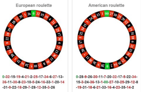 European vs American Roulette Game Rules