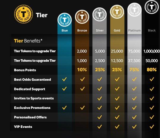 Betway-VIP-Tier-Benefits2
