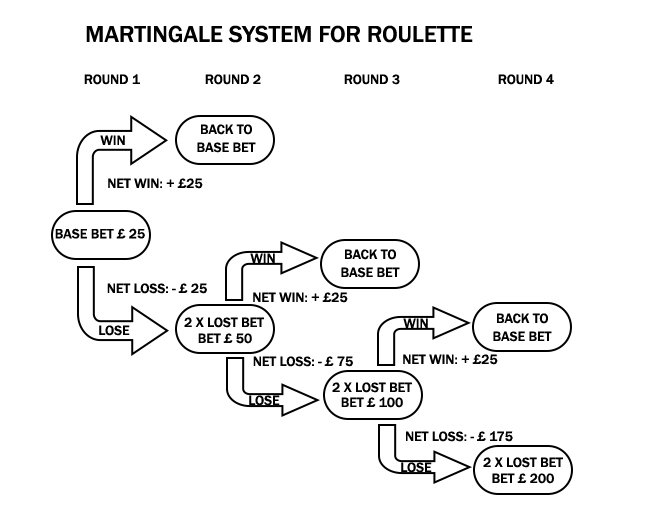 martingal systems for roulette